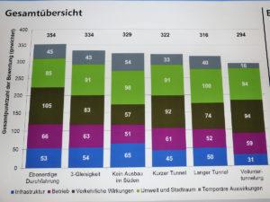 Bürgerinformationsveranstaltung zum Bahnausbau Bamberg - Die Ergebnisse in der Gesamtübersicht