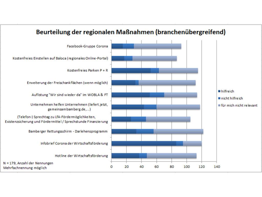 Umfrage_Beurteilung-regionaler-Maßnahmen