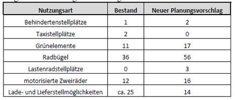 Lange Straße: Tabelle Nutzungsarten im vorhandenen Bestand und im neuen Planungsvorschlag